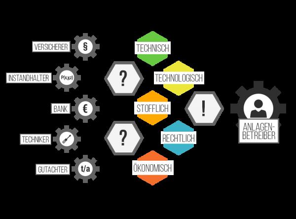 Zukunftsfähige Anlagendokumentation mit Cv-tec